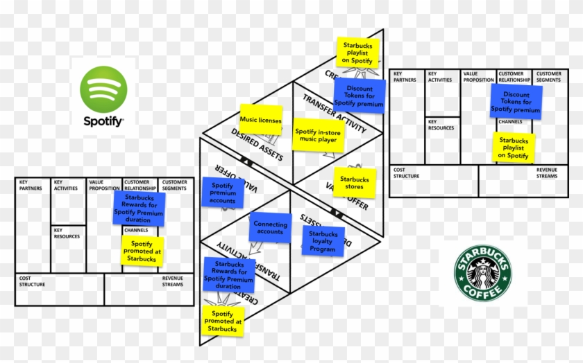 Spotify-starbucks - Value Proposition Canvas For Starbucks