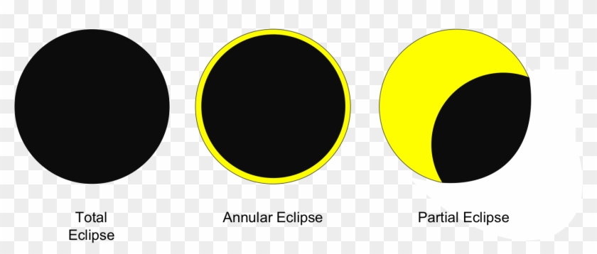 28 Collection Of Partial Solar Eclipse Drawing 3 Major Types Of Eclipses Hd Png Download 1475x559 113142 Pngfind Solar tablet fragments are dropped by enemies in the jungle temple like lihzahrds and flying snakes. partial solar eclipse drawing