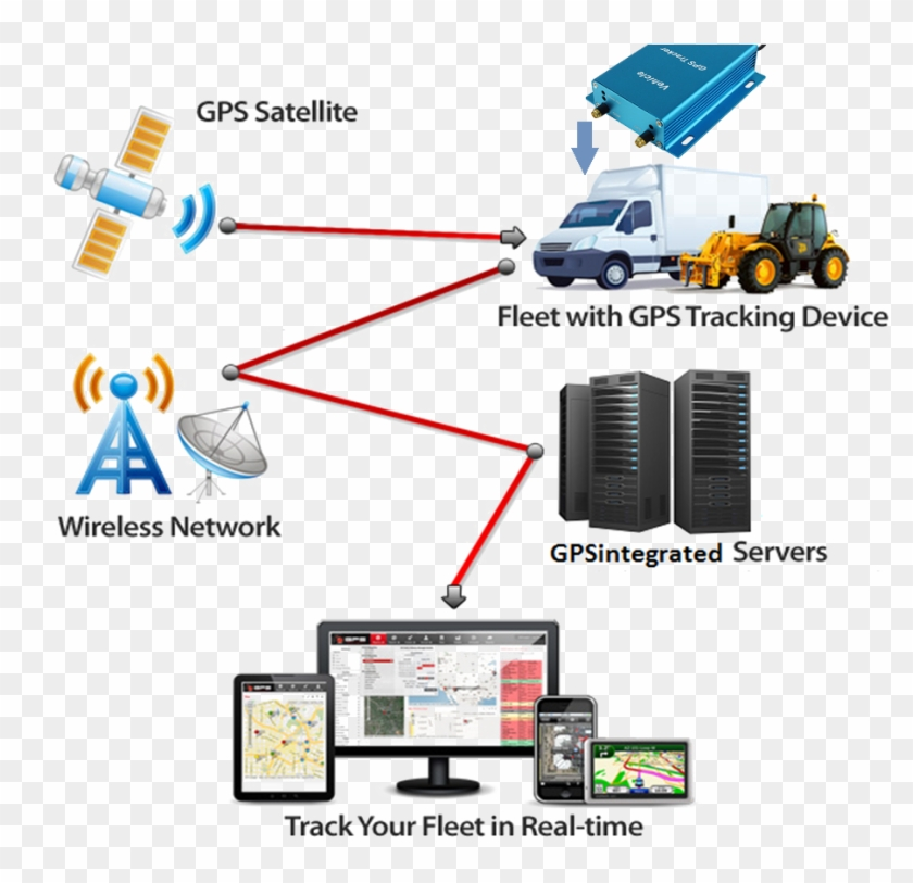 Gps Tracking System Png Hd - Real Time Vehicle Monitoring