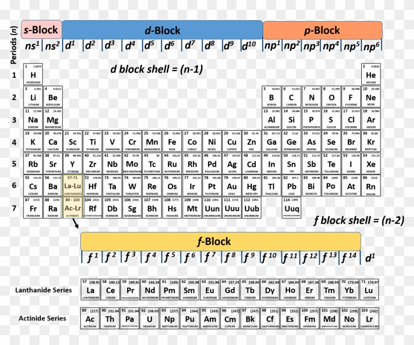 It is a graphic of Shocking Periodic Table With Electron Configuration Printable