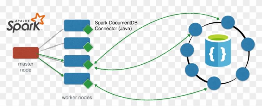 Apache Spark - Gremlin Azure Cosmos Db Graph Ai, HD Png