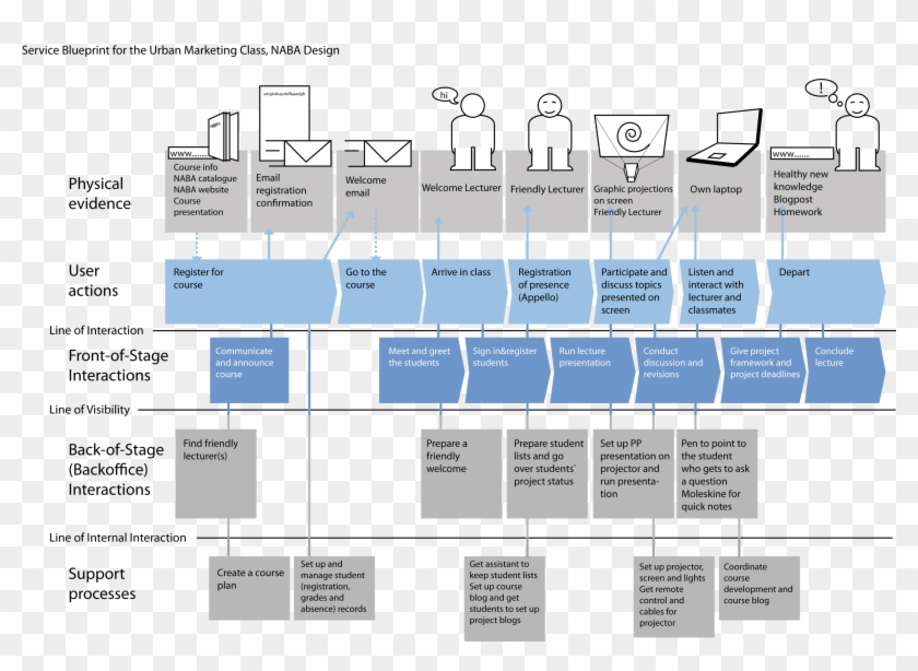 Experience Map, User Experience Design, Service Blueprint ... on service art, service summary, service description, service chart, service poster, service availability, service time, service report, service of process, service brochure,