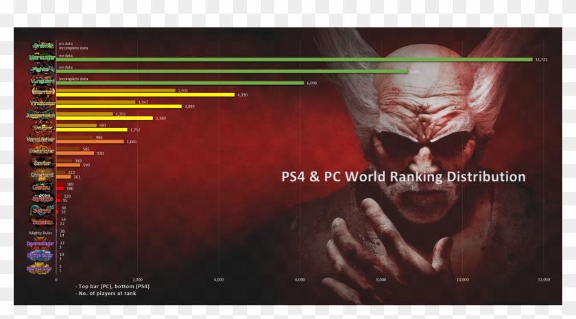 Ps4 Pc Rank Distribution Aug 17 Tekken 7 Heihachi Hd Png
