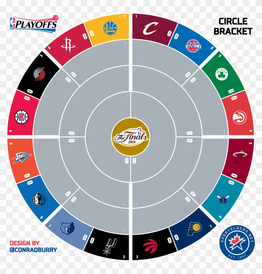 picture about Nba Playoff Bracket Printable titled Circle Bracket Nba 2016 1 Sln - Nba Playoff Bracket 2017