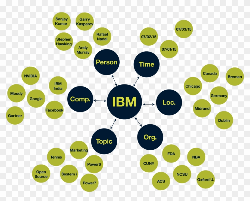 Ibm Watsonverified Account, HD Png Download - 1200x906(#1874071