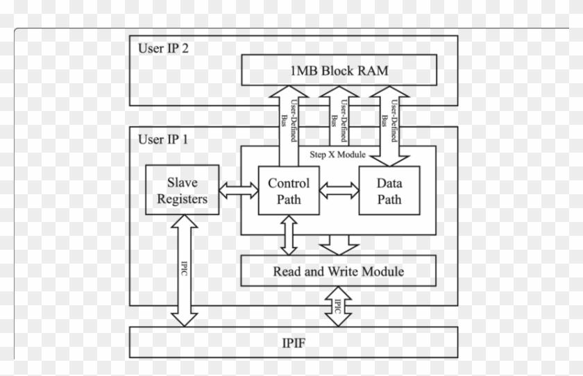 Top Level User Designed Hardware Block Diagram, HD Png ... on