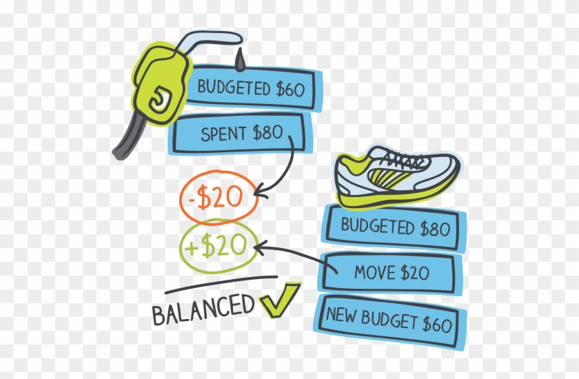 If You Overspend In One Category, Free Up Money From - Ynab
