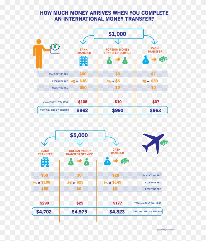 International Money Transfers To Help You Make Business