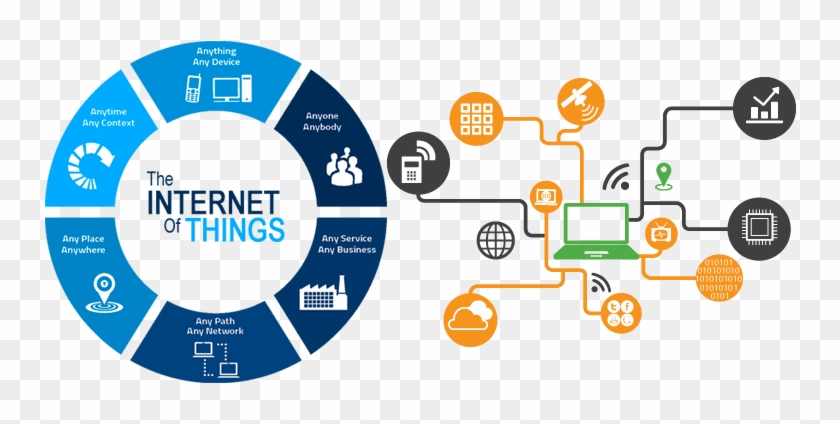 Internet Of Things คือ, HD Png Download - 781x429(#2891314 ...