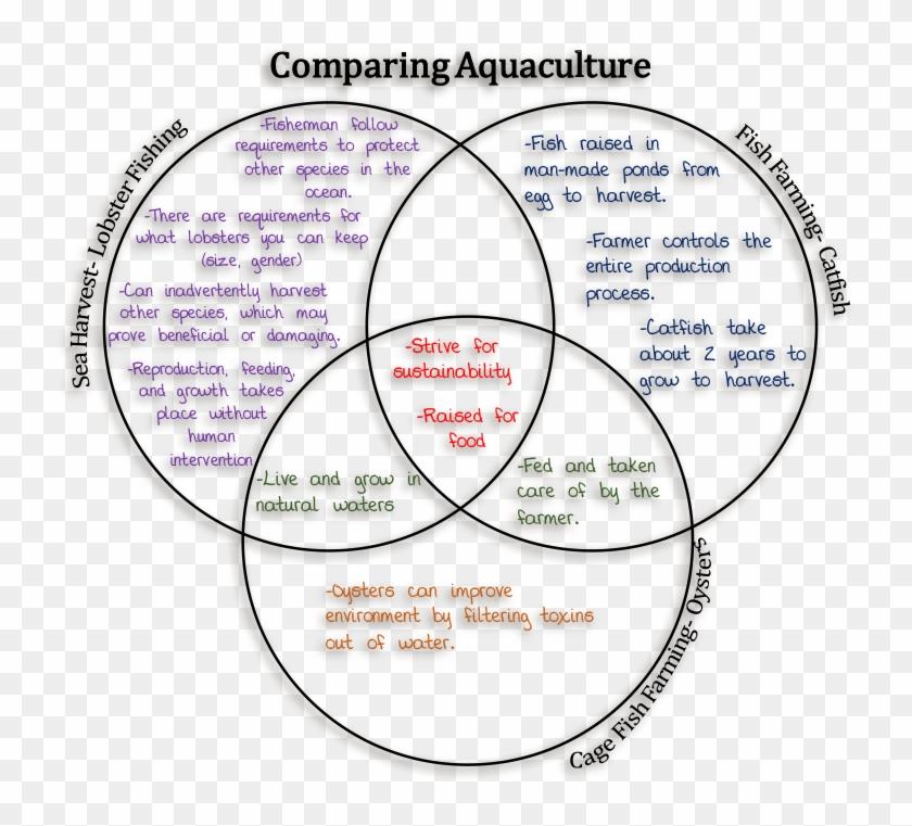 farming venn diagram wiring diagramfarming venn diagram - ocean and lake venn  diagram, hd png