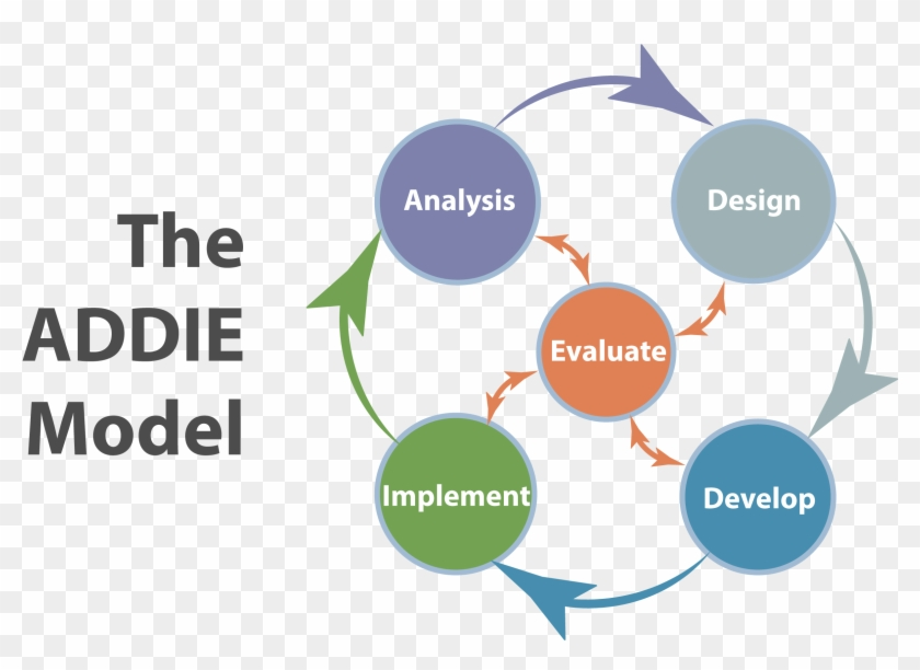 Curriculum And Instruction Graduate Programs Addie Training Model Pdf Hd Png Download 2602x1705 2912676 Pngfind