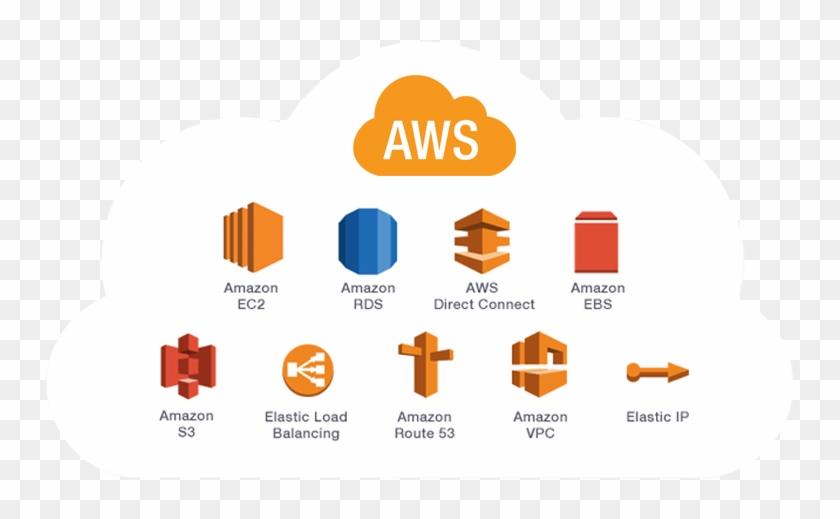 Service - Amazon Web Services Cloud, HD Png Download - 749x439 ...
