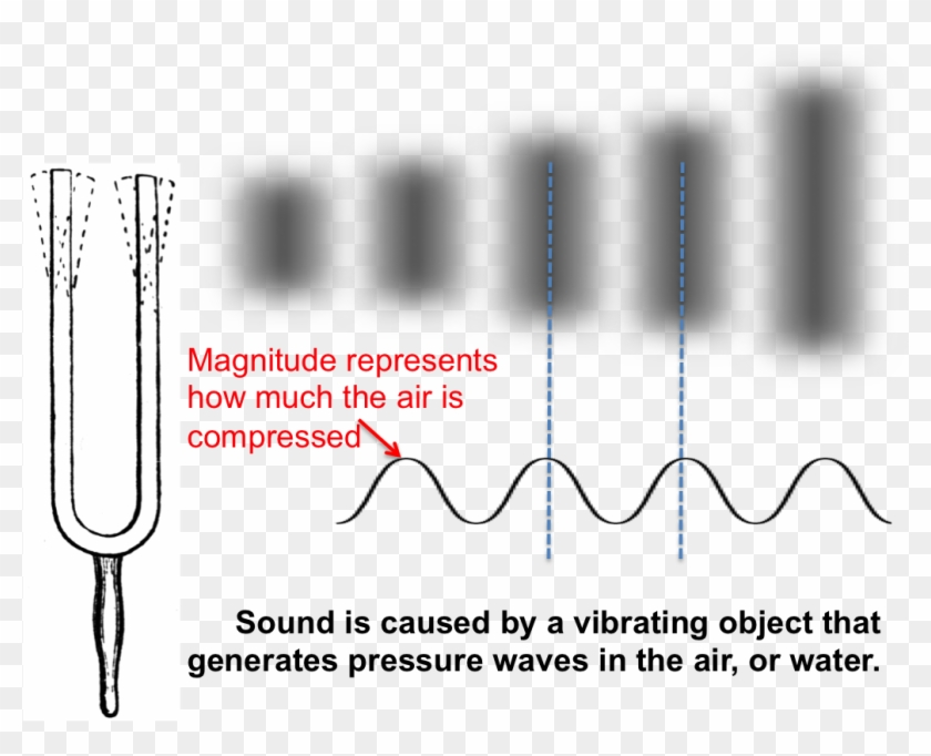 The Sound Waves Are Generated By A Source, Such As - Physics