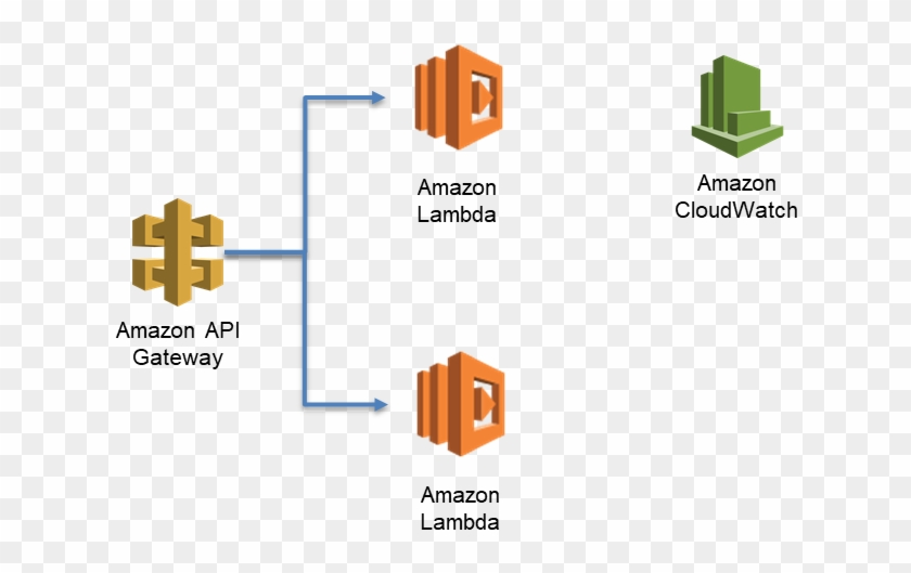 I Set Up That Function To Execute Behind An Api Hosted - Aws