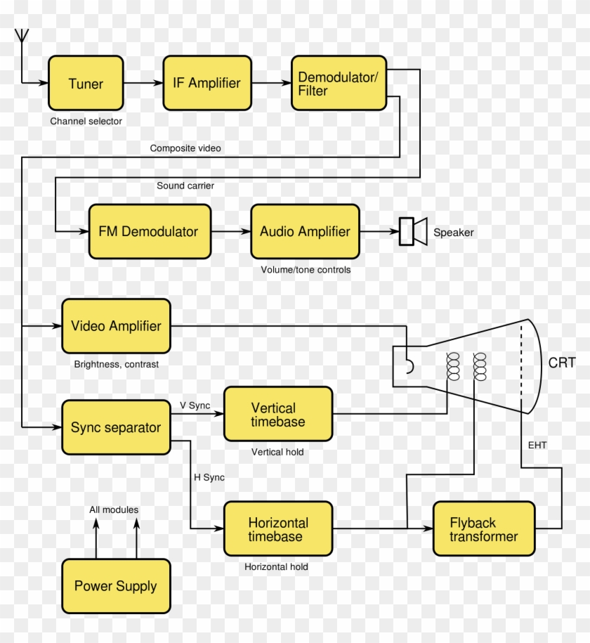 Block Diagram Of A Television Receiver Showing Tuner Tv Pattern Generator Block Diagram Hd Png Download 2000x2000 3626727 Pngfind