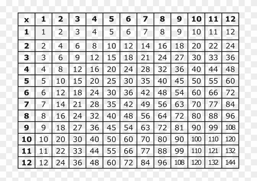 graphic relating to Multiplication Table Free Printable named This Is A Multiplication Desk In direction of Understand Data In opposition to - Entire