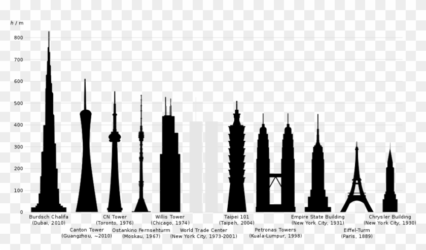 Tallestbuildings Eiffel Tower Height Compared Empire State Building Hd Png Download 970x546 3829856 Pngfind