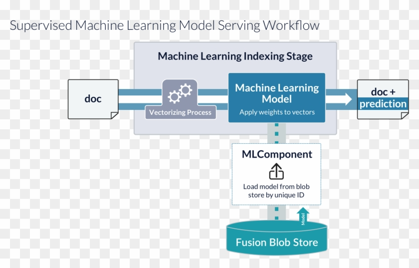 Model Serving Processes - Prediction Model Machine Learning
