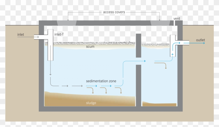 Schematic Of A Septic Tank 04 Sep 2018 - Soakage Pit And