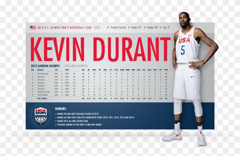 the latest acfe2 5c22f Olympic Men's Basketball Team Statistics Kevin Durant - Usa ...