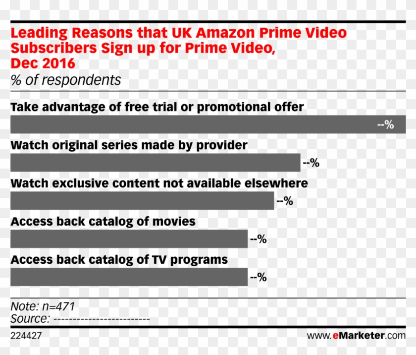 Leading Reasons That Uk Amazon Prime Video Subscribers