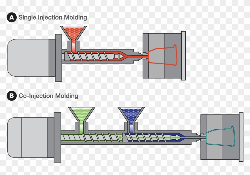 Single Injection And Co-injection Molding Illustrations - Co