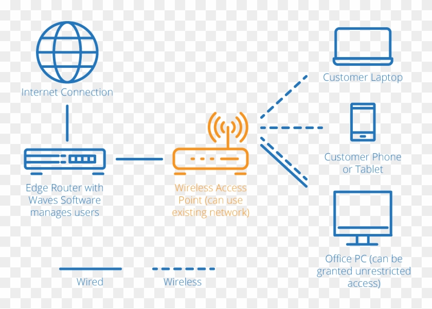 Brilliant Network Diagram Wireless Wifi Network Diagram Hd Png Download Wiring Digital Resources Helishebarightsorg
