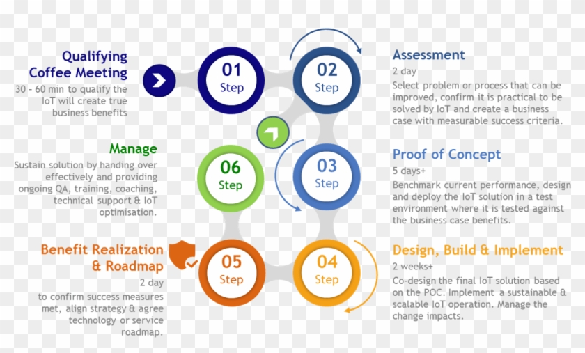 Internet Of Things Consulting Roadmap - Circle, HD Png ...