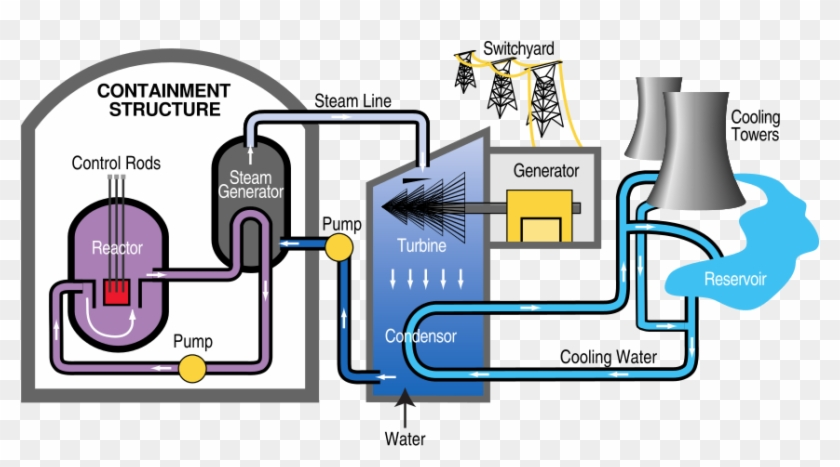 pwr nuclear power plant diagram nuclear power diagram, hd png PWR Reactor Diagram pwr nuclear power plant diagram nuclear power diagram, hd png download