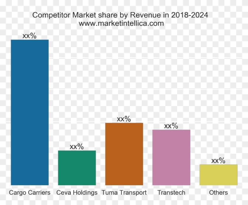 Market Intellica Freight Trucking Market Analysis Report