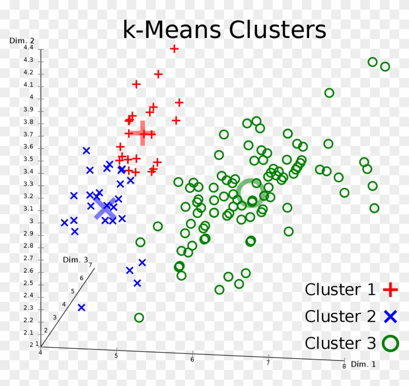 The Model Has Identified Three Distinct Clusters Of - K