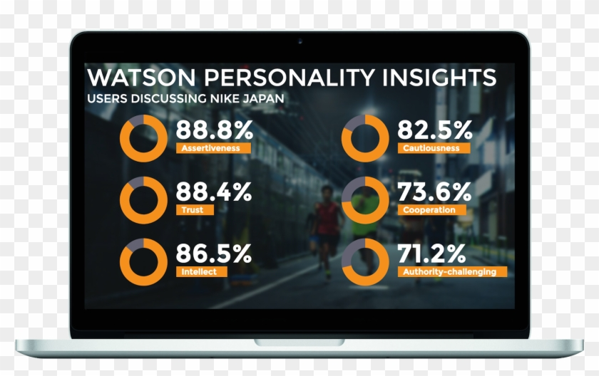 Personality Insights In Mac Frame - Online Advertising, HD