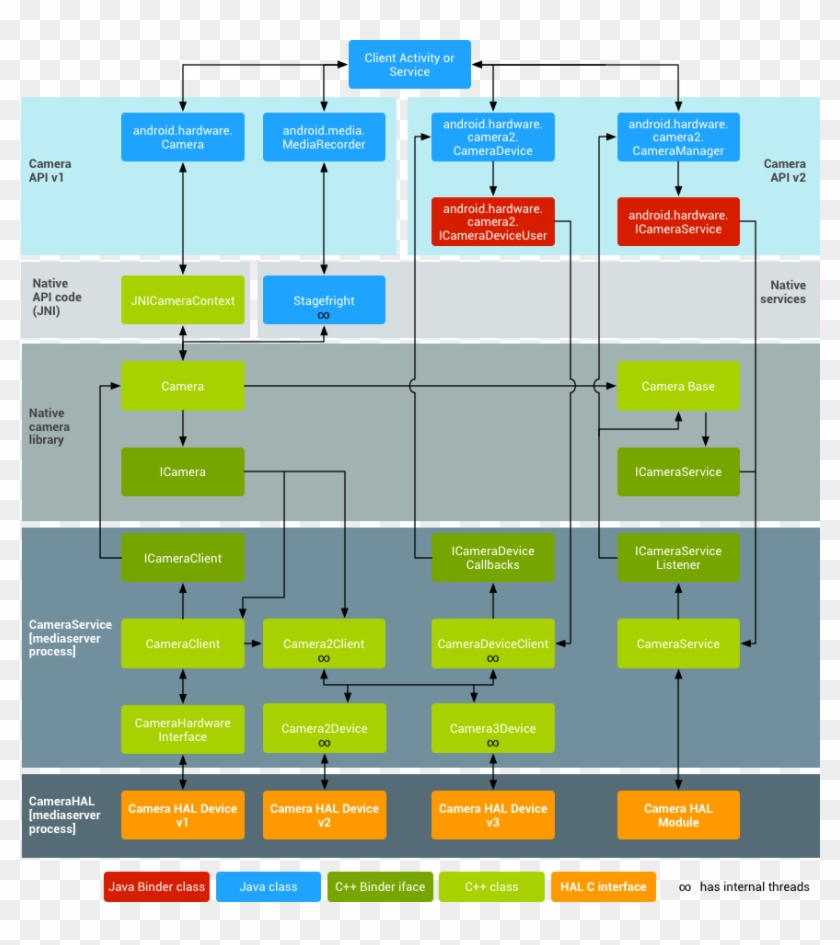 Android Camera Architecture - Android Jni 구조 도, HD Png
