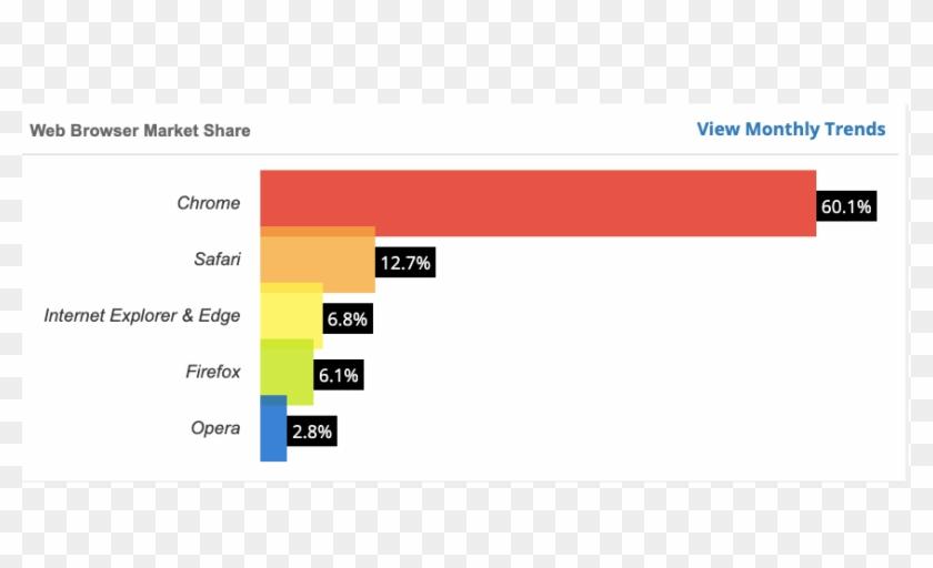 Best Web Browser - Browser Market Share 2019, HD Png