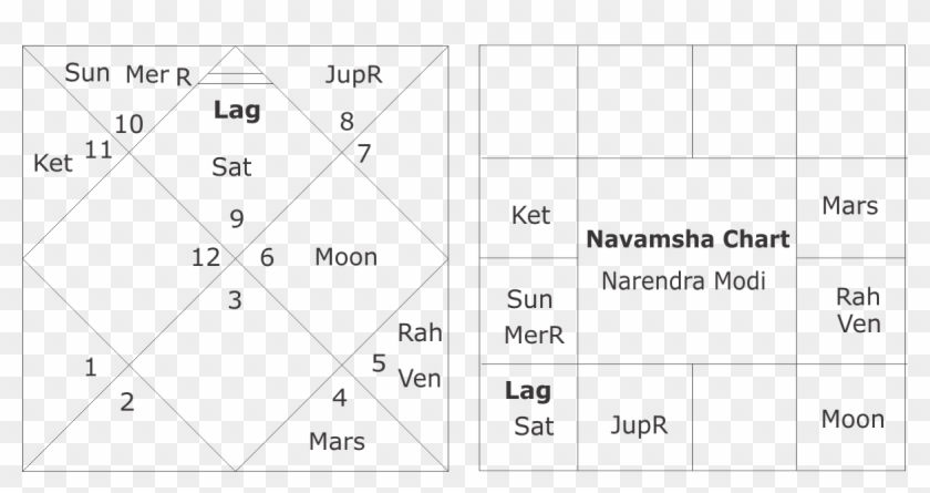 Narendra Modi Vedic Astrology