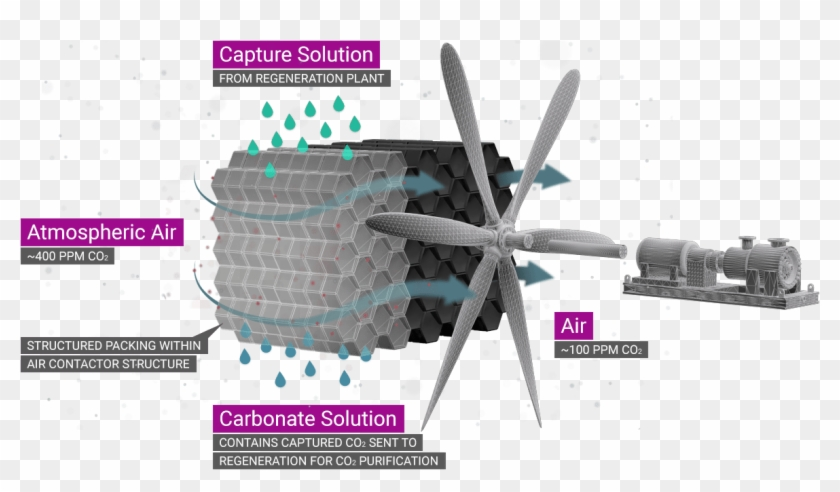 Direct Air Capture Carbon Engineering  Hd Png Download