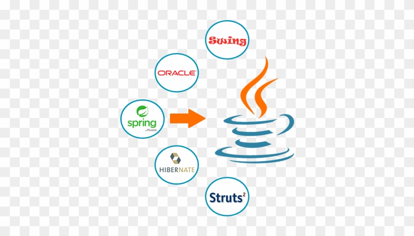 Advanced Java Training In Bangalore - Java Web Development