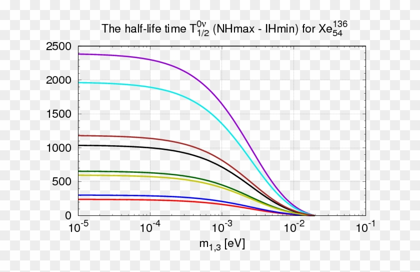 Half Lives And Half Life Differences For Neutrinoless - Plot