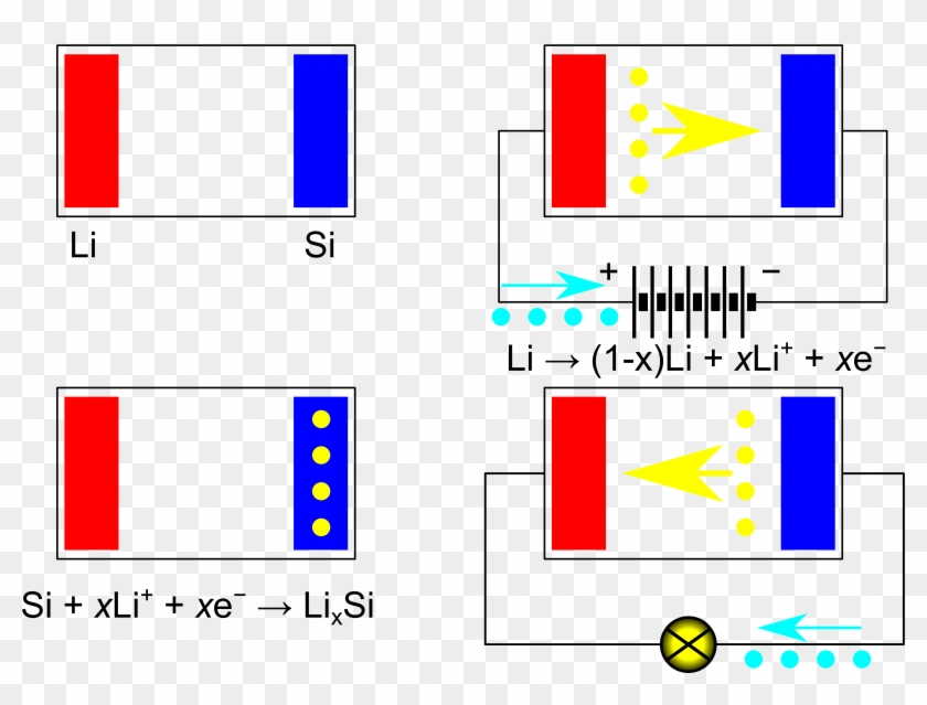 Lithium Vs Silicon Lithium-ion Battery Scheme - Lithium Ion