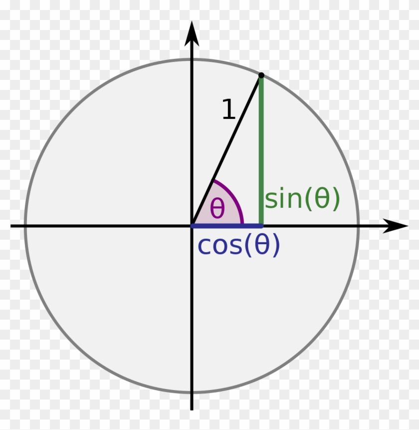 Full Size Of Trigonometric Functions Wikipedia Trig - Sin