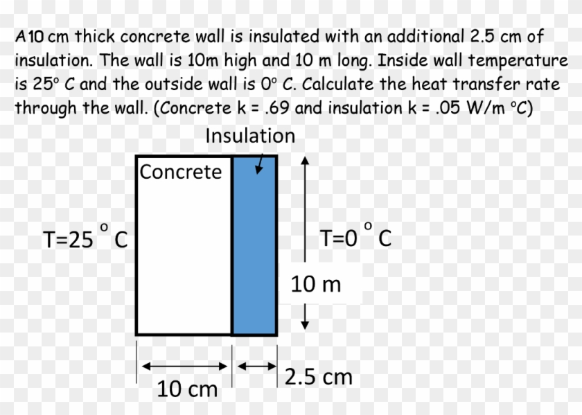 A10 Cm Thick Concrete Wall Is Insulated With An Additional