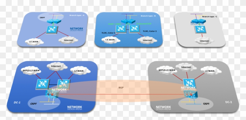 Cisco Sd Wan Topology Cisco Hd Png Download 2000x869 6358568 Pngfind
