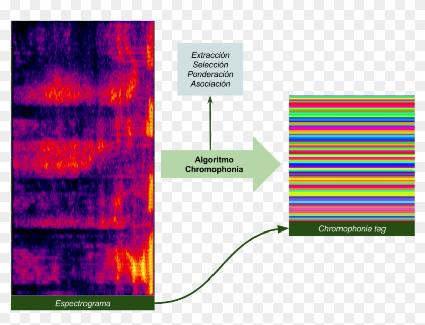 Audio Summary Of Chromophonia's Algorithm - Speech