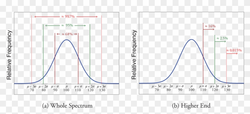 Distribution Of Iq Scores - Chebyshev's Theorem Standard ...