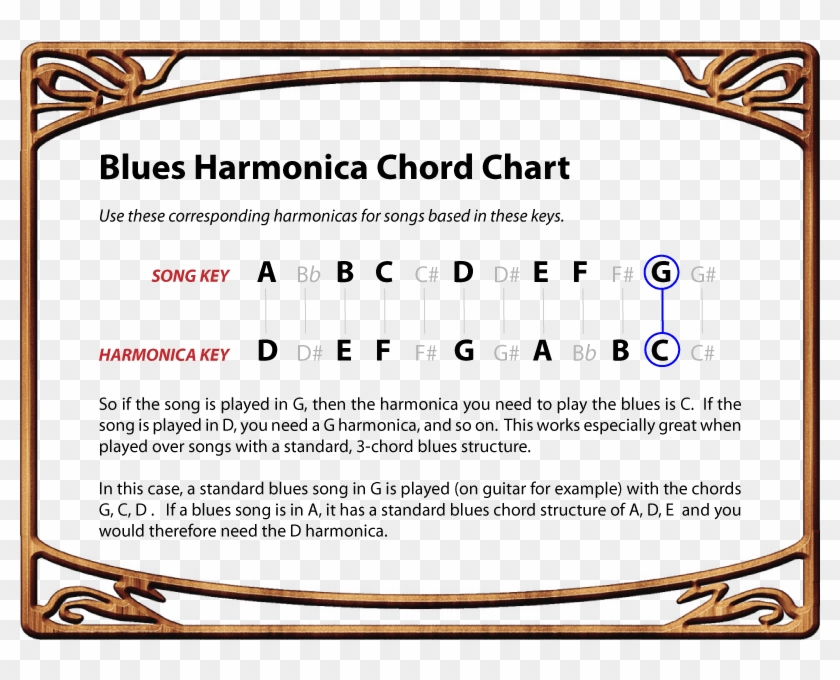 How To Play Blues Harmonica Chord Conversion Chart - Play Blues