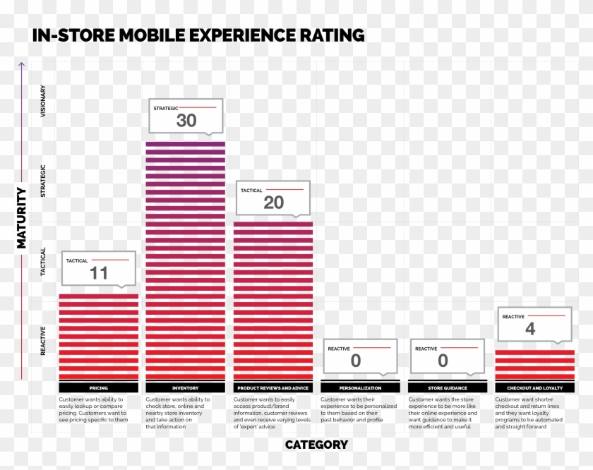 In-store Mobile Experience Rating - Ikea Customer Profile