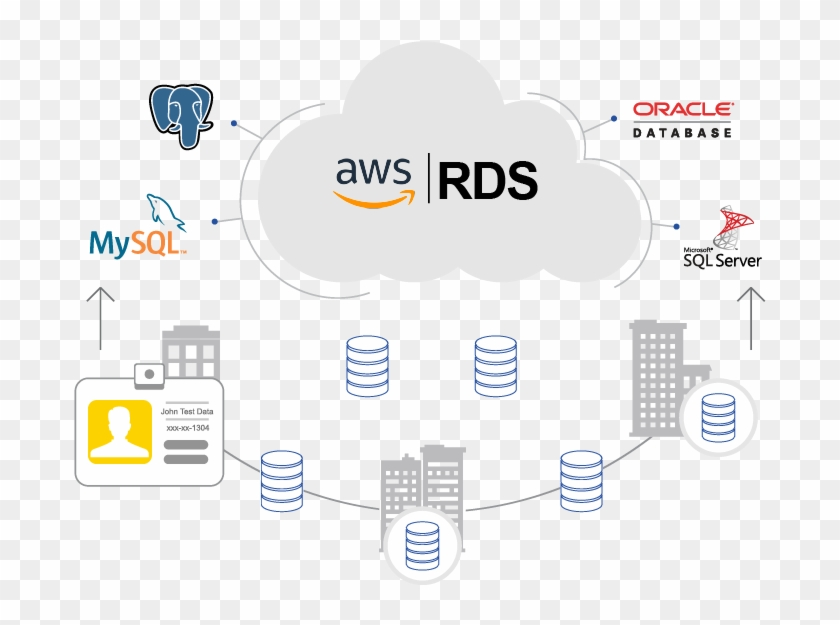 Cloud Integration For Amazon Rds - Amazon Relational